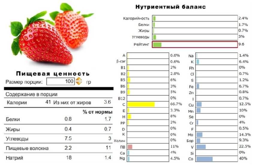 клубника витамины и микроэлементы