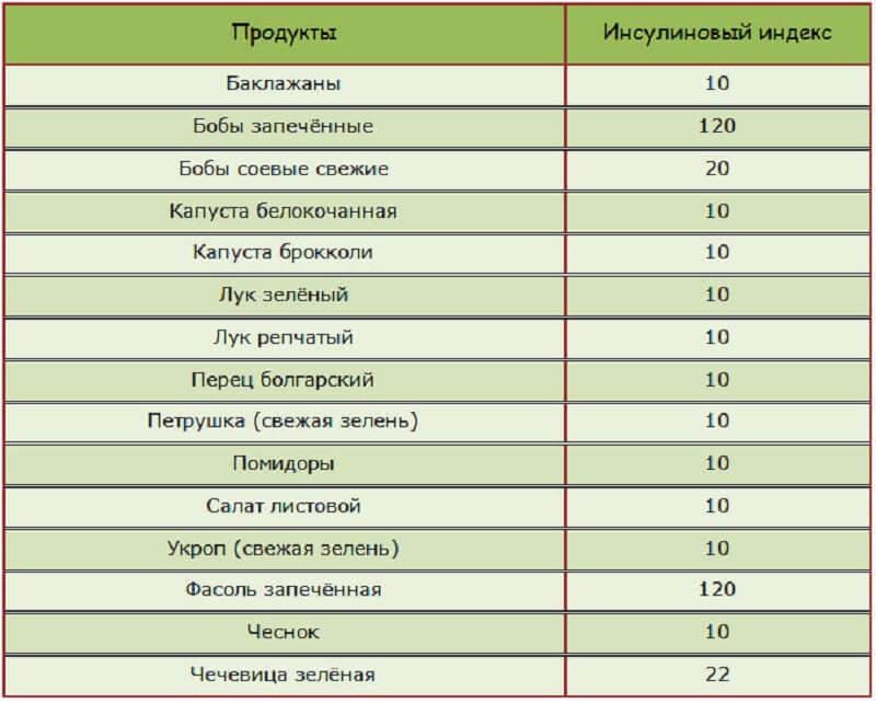 ИИ овощей